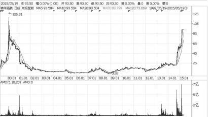 特斯拉放弃私有化致股价下跌