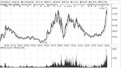 去年标普明星股英伟达最近股价连日重挫