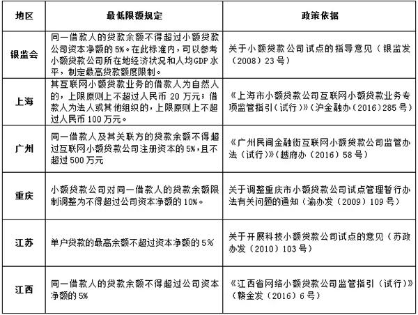 银监会及各地对网络小贷的限额规定 图片来源:谭鸿律师