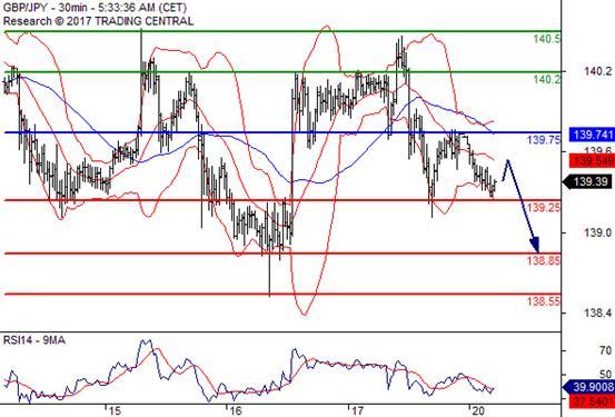 交易策略: 在 139.75 之下,看跌,目标价位为 139.25 ,然后为 138.85 。