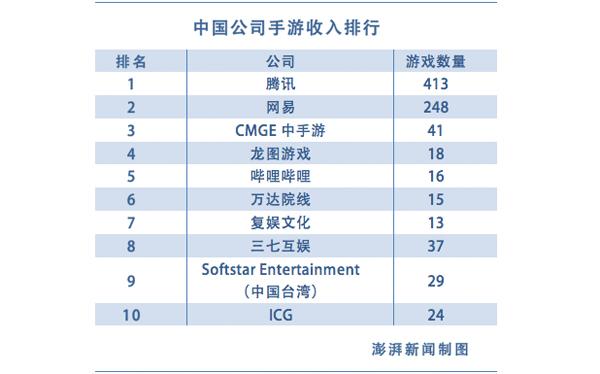 Analysys易观分析认为,中国移动游戏市场仍处于高速发展阶段,市场竞争格局趋于稳定,腾讯、网易等大厂主宰移动游戏市场,马太效应愈发显著,行业集中度进一步提高。易观还指出,端游改编手游成为行业的主流产品形态。重度游戏、IP泛娱乐化、市场细分成为手游行业的三大趋势。尤其是移动游戏重度化趋势增强,以《阴阳师》《王者荣耀》为代表的大型多人在线类手游全面爆发。