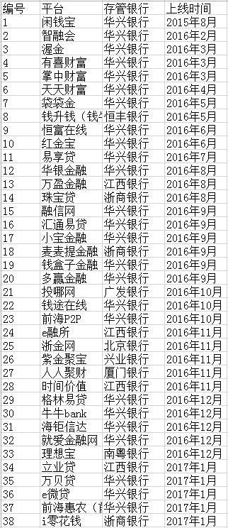 深圳P2P的存管银行及上线存管时间。澎湃新闻整理