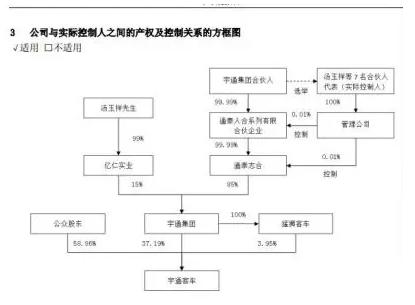 (宇通客车股权有关)