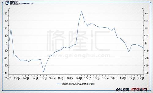 排第二的农产品进口金额11月下滑了8.42%,排第六的大豆进口金额11月下滑了35.17%。