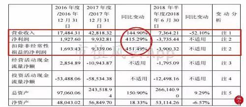 而且,据长园集团回复新闻来望,子公司中锂新材现在折本较大,展望在2018年无法扭亏。