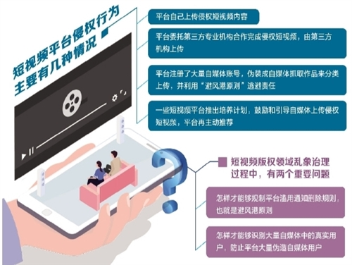 近年来,短视频走业发展快捷,也产生了大量版权诉讼,引发社会各界关注。短视频版权侵权的常见类型有哪些?如何理解短视频在《著作权法》中的适用?短视频版权珍惜有哪些可开拓路径?近日,在中国版权协会和腾讯钻研院主理的第五届中国互联网新式版权题目钻研会上,来自当局相关部分、企业及高校等周围的相关人士就这些话题睁开了商议。