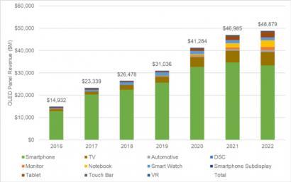 2019年OLED单位出货量将添长22%,达到6.1亿单方板,出货面积将添长35%,达到900万平方米。原由OLED出售价格将不息下滑,以及OLED电视逐渐占有OLED市场的更大份额,面积出货量将比收好添长更快。