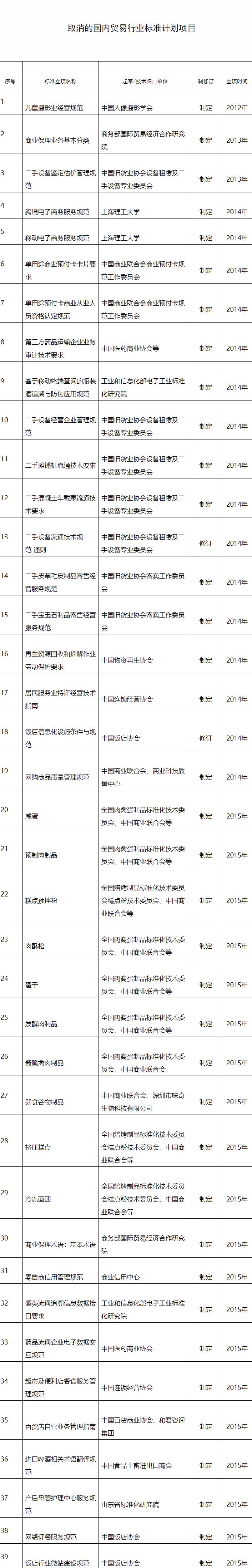 商务部:作废预制肉成品等39项国内贸易走业标准计划项现在