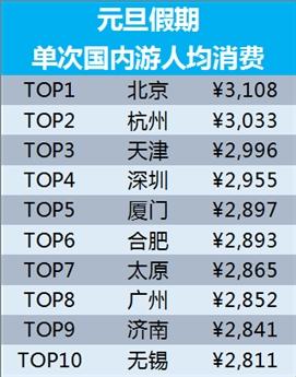 中国人全球978个方针地跨年 海南、泰国人气最高