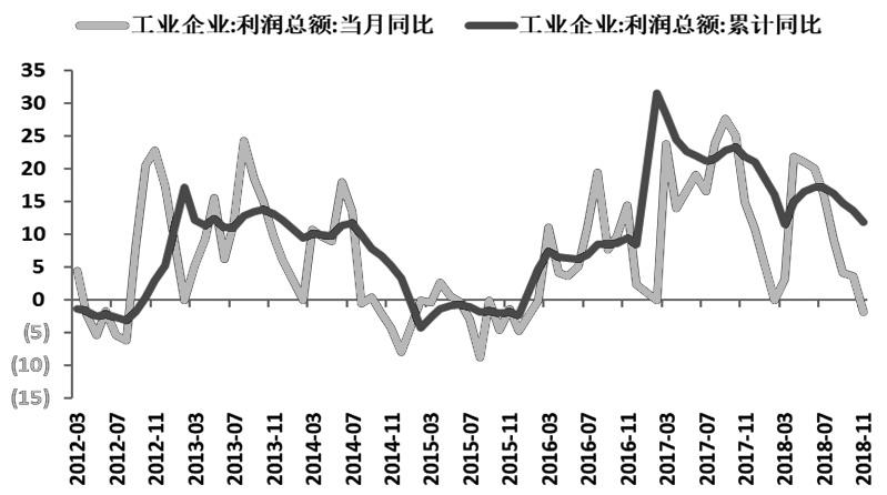 图为规模以上工业企业利润总额当月及累计同比增速走势情况