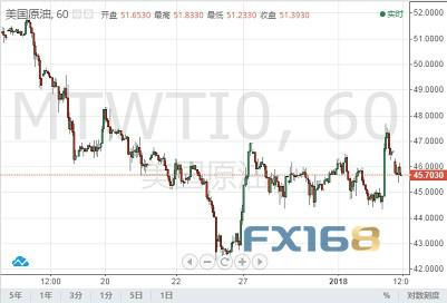 (WTI原油60分钟图 来源:FX168财经网)