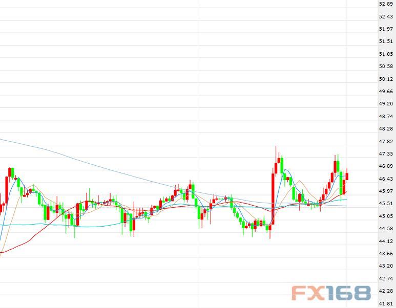 (美国WTI原油期货价格60分钟走势图)