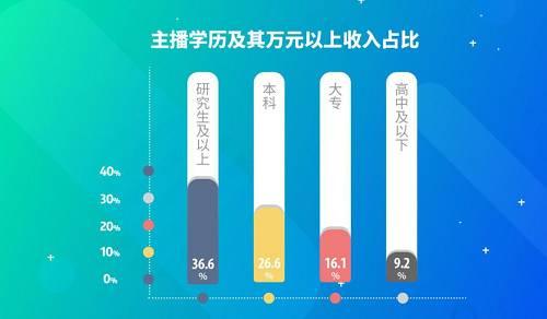 究其原因,在巨量用户群体之外,日渐完善的基础设施、花样翻新的大主播带小主播等互动玩法、大批以主播为核心的公会和培训机构等等,共同推动了中国主播的快速职业化。