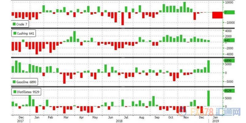 知名金融博客零对冲表示,原油库存降幅超预期,但精炼油和汽油库存增幅同样超预期,削弱了原油库存大降带来的利好效果,美油因此未能突破50美元关口;德商银行大宗商品研究主管Eugen Weinberg表示,就像去年一样,沙特将仍是今年油市的决定性因素;布油在今年可能升至70美元/桶。