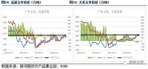 从全球供需格局看进口对玉米影响