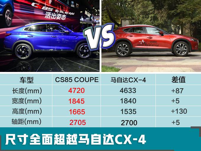 根据工信部公布的消息,长安CS85 COUPE还将推出1.5T版本车型,售价方面会有大幅下调。参考2.0T车型的预售价,1.5T版本起售价或不到13万元。另外据经销商透露,1.5T、2.0T两种动力车型届时会同步上市。