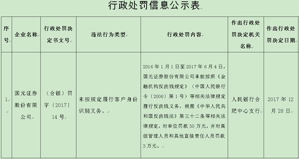 洞察|因违反反洗钱相关规定 东北证券国元证券被罚