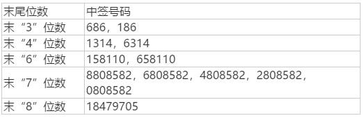 青岛港网上中签结果(挖贝网wabei.cn配图)