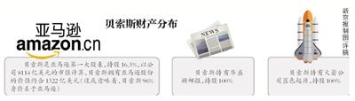 新京报讯 (记者陆一夫)北京时间1月9日晚间,亚马逊CEO杰夫·贝索斯在推特上发布了一份夫妻二人的共同声明,宣布他和妻子麦肯齐已经离婚。