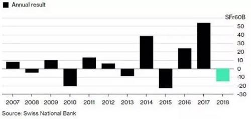 巴菲特称从2016年一季度首次买入苹果1000万股后,从未卖出苹果股份。但苹果在2018年四季度表现实在是太不给力了。尽管库克在采访中称,市场短期太情绪化了,苹果的故事没有被市场理解,但大跌之下,投资者的亏损是切切实实的。
