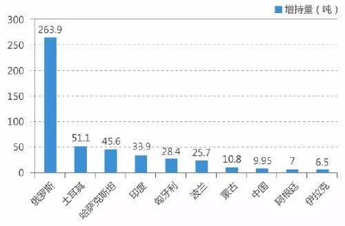 2018年全球官方黄金储备增持前十位国家 制图/王亚宏