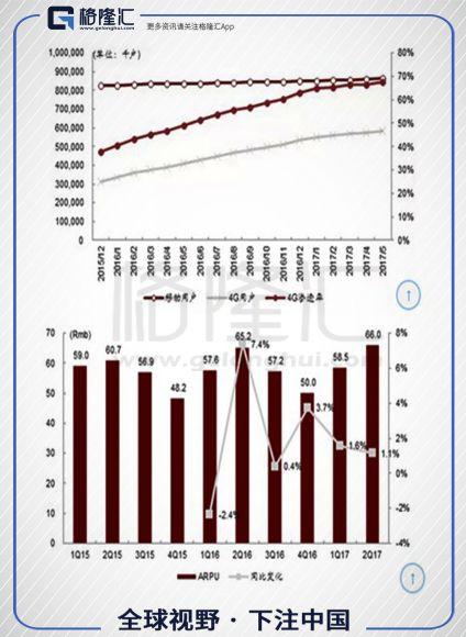 中国移动财报显示,用户增长已经到达天花板,而APPU值基本已经停滞或负增长