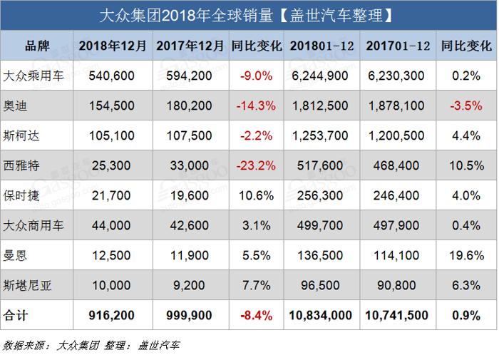 盖世汽车讯 2018年,大众集团以1083万的全球交付量,再次创下其年度销量历史新高。与2017年相比,大众集团2018年全球销量同比微增0.9%。在全球主要市场,例如南美、欧洲、美国和中国,大众集团交付量均有所增长。旗下大众乘用车、斯柯达、西雅特、保时捷以及兰博基尼等品牌销量均创下新的交付纪录。这也使得该集团销量与雷诺日产三菱联盟势均力敌,大众有望成为全球最大的汽车制造商。
