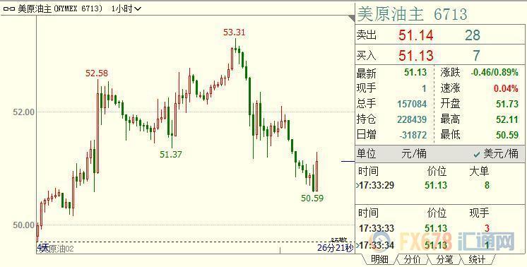 汇通财经易汇通柔件表现,北京时间17:31,NYMEX原油期货下跌0.79%至51.17美元/桶;ICE布伦特原油期货下跌0.71%至60.05美元/桶。