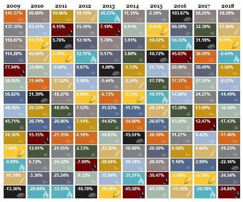 鑑於大多數投資者現在押注當前的加息週期達到頂峰,美元似乎已經處於守勢,在過去一個月下跌約1.7%。