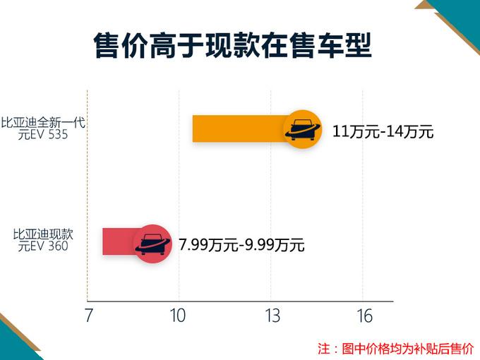动力方面,比亚迪全新一代元搭载永磁同步电机,并提供高/低功率版本车型,电动机最大功率为分别为120kW、70kW;最大扭矩分别为280Nm、180Nm。此外,新车0-50km/h加速时间为3.9s,最高时速为120km/h,电池电量从30%-80%的充电时间仅需30min。
