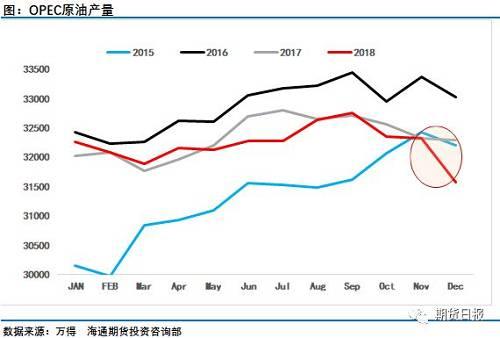 1月17日OPEC月报。显。示欧佩克12月石油产量下降75.1万桶/日,至3158万桶/日。其中沙特12月石油产量下降46.8万桶/日;伊朗原油产量为276.9万桶/日,此前为295.4万桶/日;俄罗斯方面也表态将配合执行减产。OPEC