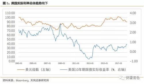 看2015年底第一次加息至今的情況,每次美聯儲加息落地,均是黃金向上的拐點,金價均會醞釀一波反彈,而且價格中樞會逐步抬升。