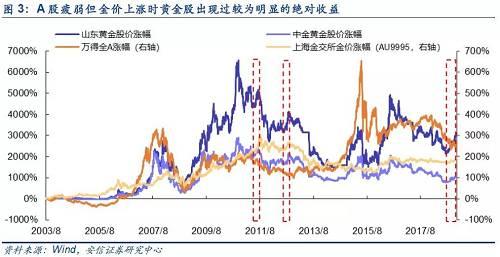 """金價上漲期間黃金股容易出現""""戴維斯雙擊""""。 首先了解一下所謂""""戴維斯雙擊"""",就是以低市盈率買入潛力股票,待成長潛力顯現後,以高市盈率賣出,這樣可以盡享EPS和PE同時增長的倍乘效益。"""