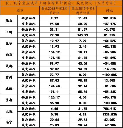 诸葛找房周报:2019年第3周上海土地供应、成交面积高居榜首;新房、二手房成交量环比双双上涨