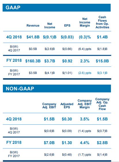 全年来看,福特2018年营收同比上升2.2%至1603亿美元,净收入却大跌52%至37亿美元;公司调整后息税前利润达70亿美元,调整后息税前利润率为7.9%;调整后每股收益为1.3美元。值得一提的是,福特信贷部门税前利润同比增长14%至26亿美元,为八年来最高。