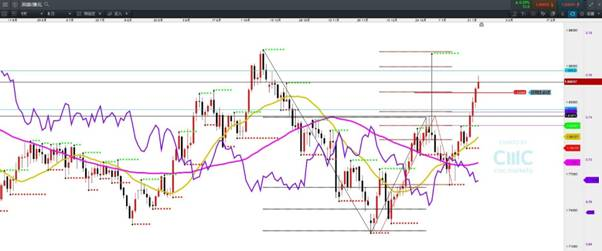 CMC Markets:GBPJPY望强试146水平关口 黄金短期下跌中继缝支撑