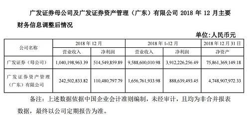 下图为薪酬调整前即1月10日广发证券发布的财务信息。