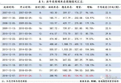 从历年春节前后螺纹钢社会库存的变化情况来看,通常螺纹钢社会库存在节前2到3周左右开始加速积累,在节后还将继续攀升2到3周左右。截至2019年1月24日,螺纹钢社会库存周环比增加47.35万吨至443.85万吨,涨幅达11.94%,随着春节临近,社会库存的积累过程开始,但考虑春节前后的变化规律,节前第二周的库存积累速度虽然均高于2017年及以前,但明显低于去年节前两周的增速,增幅也低于去年同期。