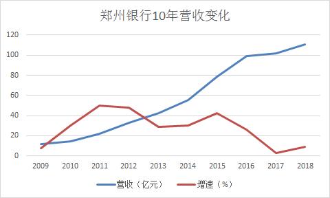 郑州银行2009~2018营收