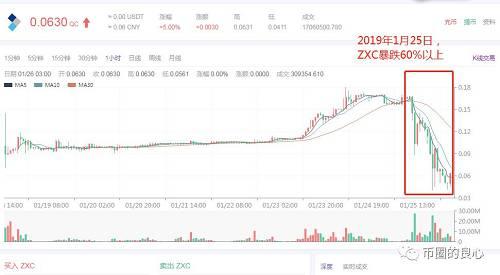 在25号的中午11点左右开始,ZXC开始山体滑坡式暴跌,从高处0.18元跌至0.06元,直接缩水2/3。