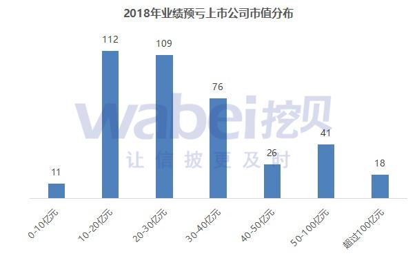透视2018年393家业绩预亏上市公司 CFO地位没有得到尊重
