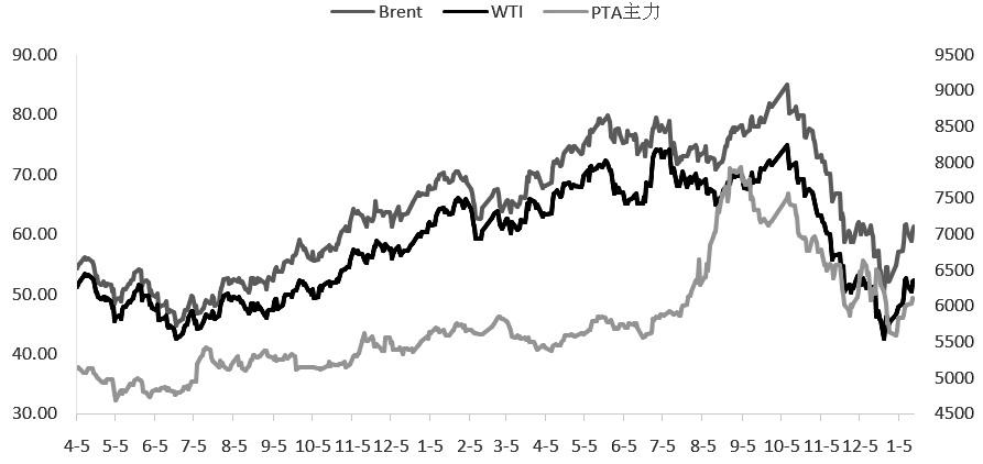 图为国际油价与PTA期价变动趋势