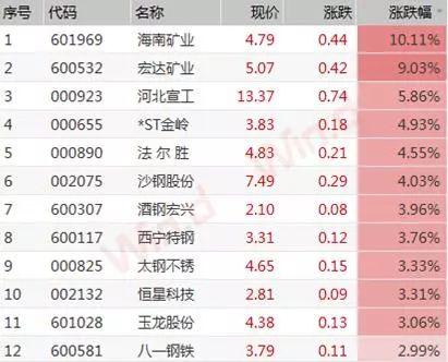 春节后首个交易日(2月11日),国内期货市场上,铁矿石主力合约1905开盘封死涨停,报652元,创2017年3月底以来最高。