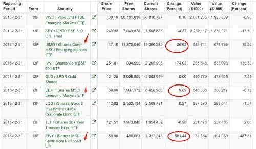 新兴市场在去年四季度见底,桥水的抄底可谓神来之笔。以IEMG为例,低位为44.53,随后一路上涨,桥水的成本仅有47.15。EEM的最低价为37.02,成本则对应为39.06。EWY最低见于55.58,周四收盘价为63.55。