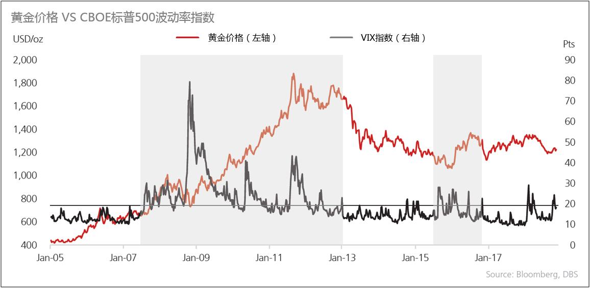 黄金在2019年第一季度继续走高。星展银行认为,美元将继续走强,但由于美国整体通胀率将开始上升,黄金依旧将继续上行。从历史上看,黄金价格与美国整体通胀呈正相关关系。