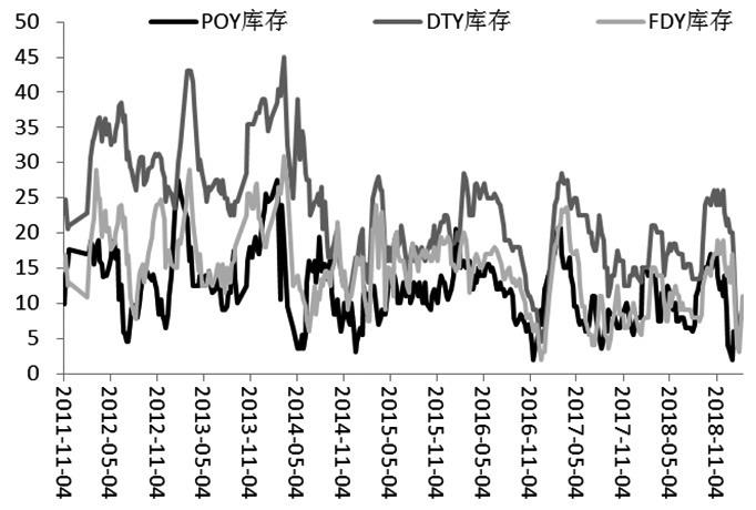受中美经贸谈判和供应增加预期的影响,春节之后,PTA期价出现了一定幅度的下跌,但并没有有效跌破60日均线及前期6336元/吨的反弹高点,中长期的涨势尚未被破坏。