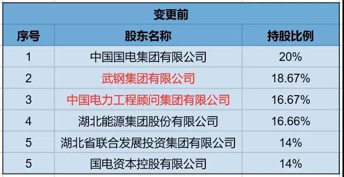 """值得注意的是,天眼查显示,湖北联投集团和湖北交投集团两大股东的实际控股人均为湖北省人民政府国有资产监督管理委员会(下称""""湖北省国资委"""")。上述两者股权相加将累计持有长江财险49.34%的股权,超过此前中国国电集团持有长江财险34%的股权。"""