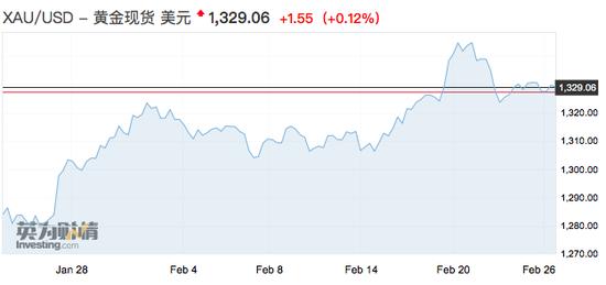 """""""盡管在衝高之後,黃金市場出現了一些拋售壓力,但價格從去年11月中旬至今,一直維持在21日均線水平上方。""""DailyFX的高級貨幣策略師克裏斯·維奇奧說道。"""