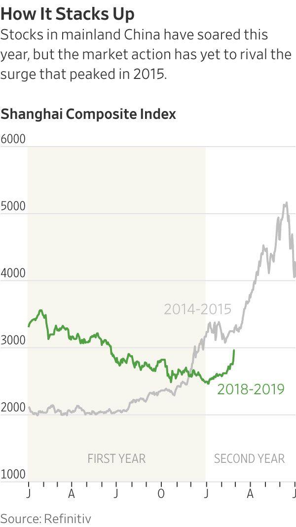 这几点原因告诉你:为何说A股不会再现2015年的暴涨暴跌?