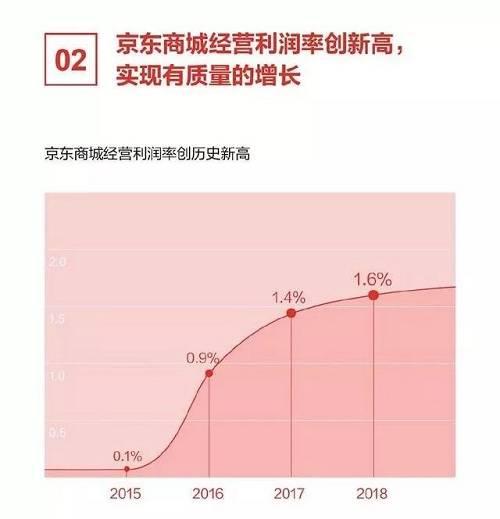 由于京东四季度财报的多项指标均超市场预期,今晚美股盘前京东股价大幅上涨,涨幅一度逾15%.
